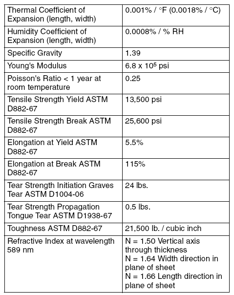 polyester specifications